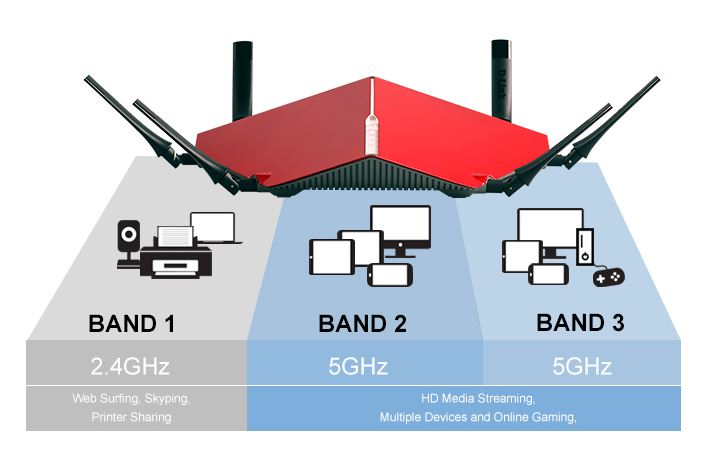 What is Tri-Band Wi-Fi? - D-Link BlogD-Link Blog