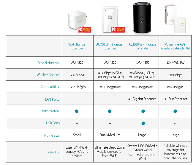 Wi-Fi_Extender_Comparison_Chart_Final copy